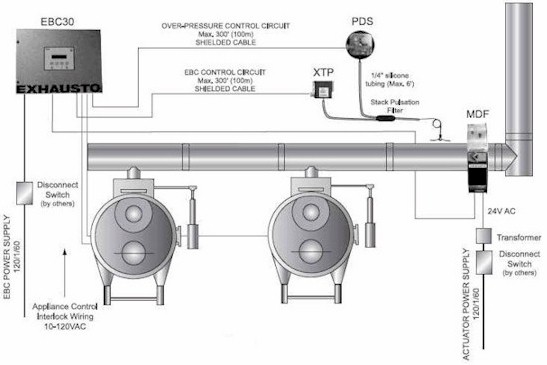 EXHAUSTO MDVS Dryer Venting System
